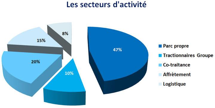 entreprise_transport_logistique_activite